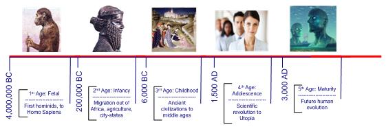 Future Human Evolution Timeline